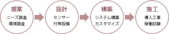 トータル提案の流れの説明画像